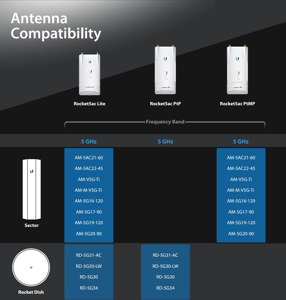 Точка доступа Ubiquiti  UAP-AC-LR UniFi AP AC Long Range 802.11ac 1317Mbps 2.4 и 5GHz 1x1000Mbps LAN 175.7x43.2 mm